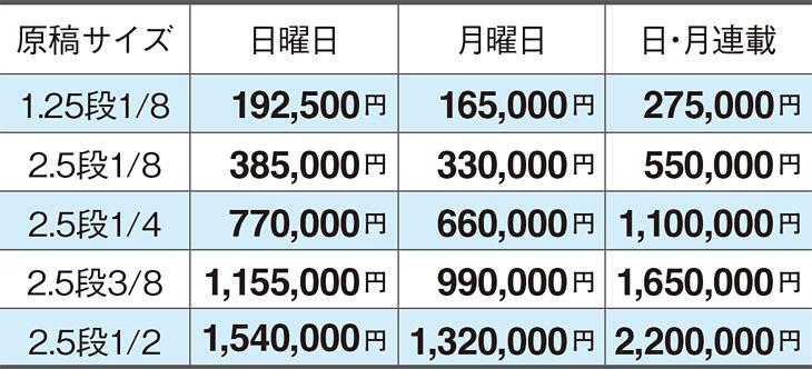 読売新聞求人広告「枠スタイル(フォーマット体裁)掲載料金・原稿サイズ