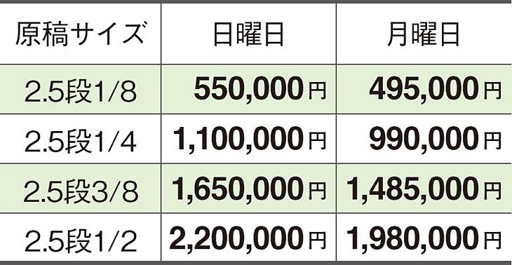 読売新聞求人広告「枠スタイル(フリー体裁)」の掲載料金