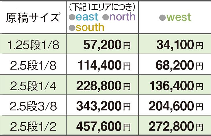 読売新聞求人広告 枠スタイル(フリー体裁/エリア別)掲載料金・原稿サイズ