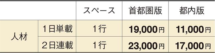読売新聞求人広告「行スタイル」の掲載料金